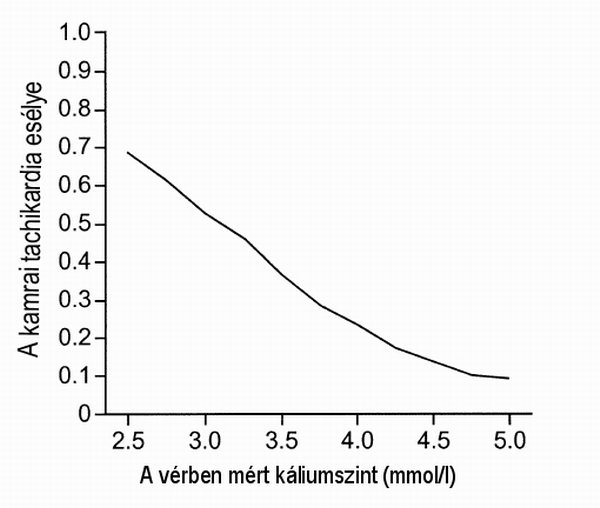 Káliumegyensúly-zavar - EgészségKalauz