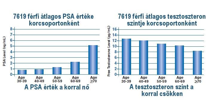 Prostatitis és tesztoszteron szint)